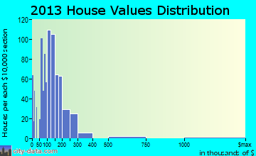 Bisbee home values distribution