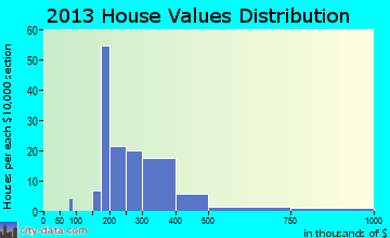 Lusby home values distribution