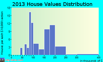 Mardela Springs home values distribution