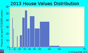 Marlow Heights home values distribution