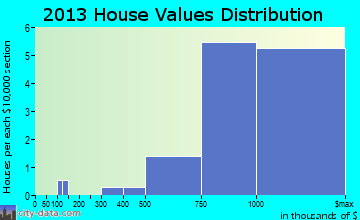 Martin's Additions home values distribution