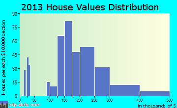Maugansville home values distribution