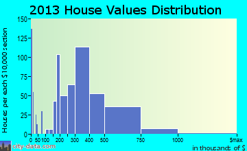 Mays Chapel home values distribution