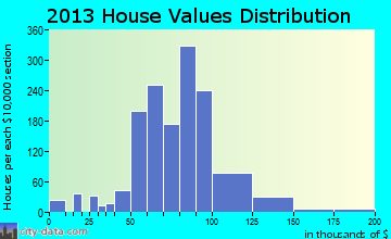 District 25, Hagerstown home values distribution