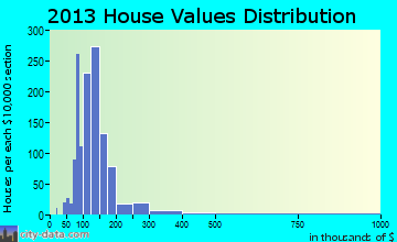 District 1, Taneytown home values distribution
