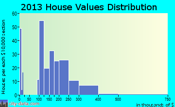 Ridgely home values distribution