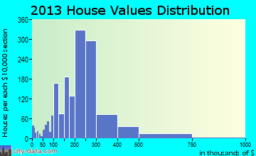 Reisterstown home values distribution