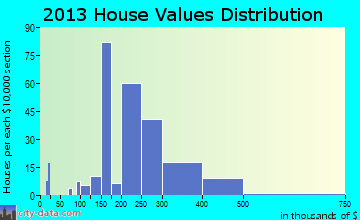 Riverdale Park home values distribution