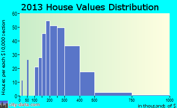 Robinwood home values distribution