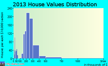 Riviera Beach home values distribution