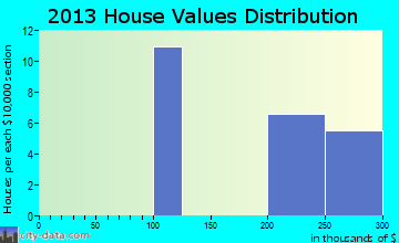 Rohrersville home values distribution