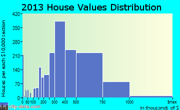 Rockville, MD house values