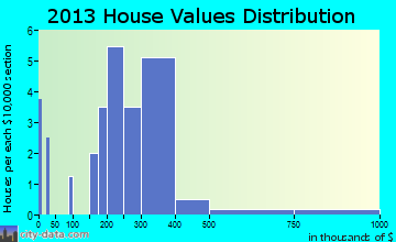 Rosemont home values distribution