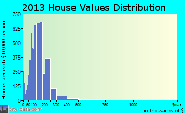 Buckeye home values distribution