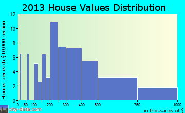 St. Michaels home values distribution