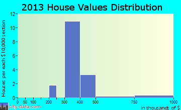 St. Leonard home values distribution