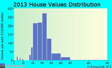 Savage-Guilford home values distribution
