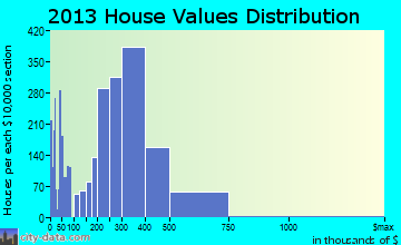 Severn home values distribution