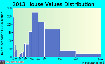 Severna Park home values distribution
