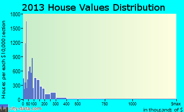 Bullhead City home values distribution