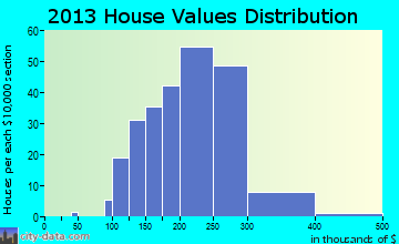 Smithsburg home values distribution