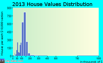 Suitland-Silver Hill home values distribution