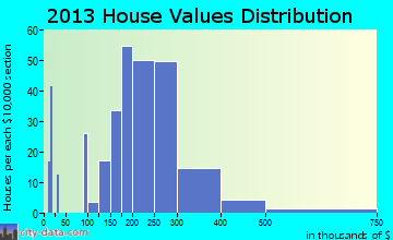 Temple Hills home values distribution