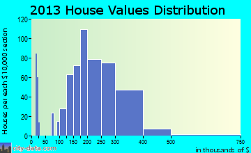 Thurmont home values distribution