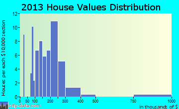 Union Bridge home values distribution