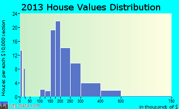 Upper Marlboro home values distribution