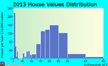 Walker Mill home values distribution