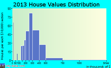 Walkersville home values distribution