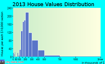 Westminster home values distribution