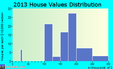 West Pocomoke home values distribution