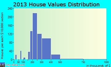 White Marsh home values distribution