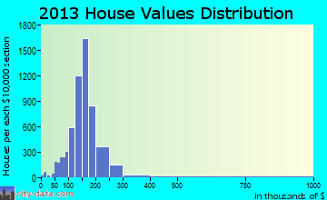 Wheaton-Glenmont home values distribution