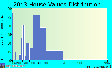 White Oak home values distribution