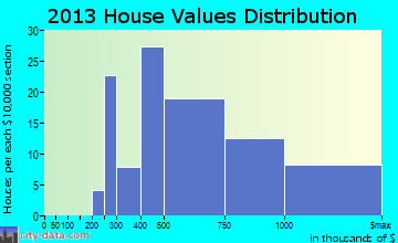 Carefree home values distribution