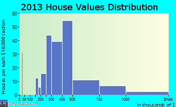 Woodmore home values distribution