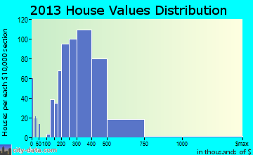 Mitchellville, MD house values