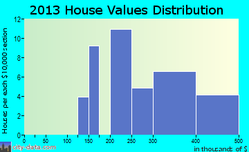 Mount Aetna home values distribution