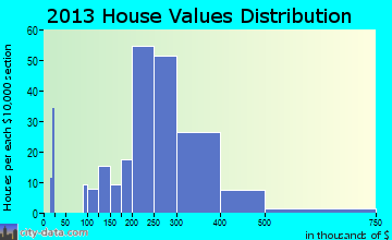 Mount Rainier home values distribution