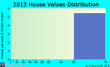 Naval Academy home values distribution