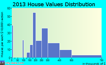 North Beach home values distribution