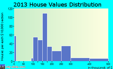North East home values distribution
