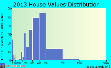 North Kensington home values distribution