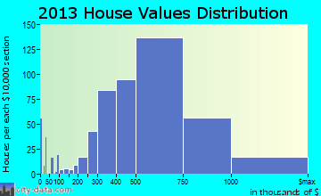North Potomac home values distribution