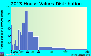 Ocean City home values distribution