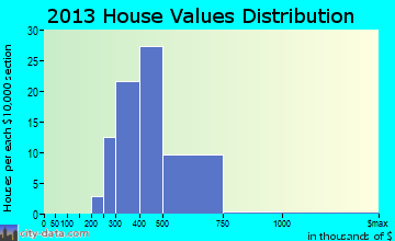 Owings home values distribution