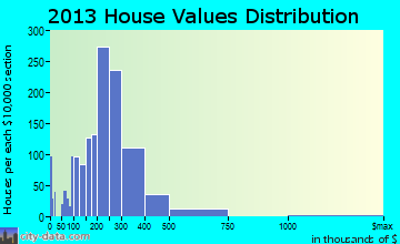 Owings Mills home values distribution
